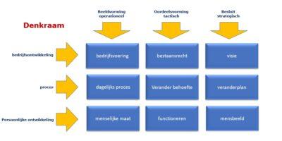 Structura-Model_Denkraam